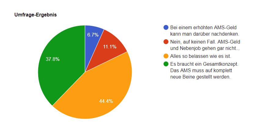 Statistik Ergebnisse Umfrage AMS